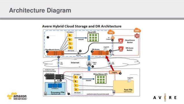Harness the Power of Hybrid Cloud with AWS and Avere