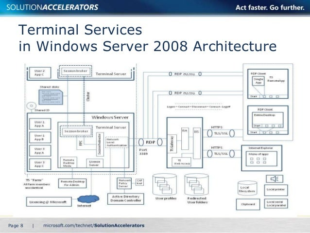 Terminal services in windows server