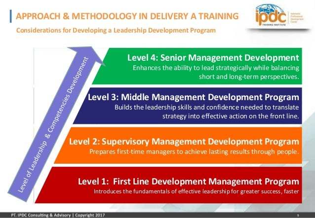 developing managerial and leadership skills in Effective management requires a wide range of skills, and each of these skills complements the others your goal should be to develop and maintain all of these skills, so that you can help your team accomplish its objectives efficiently and effectively read on for ideas and resources that you can use to do this.