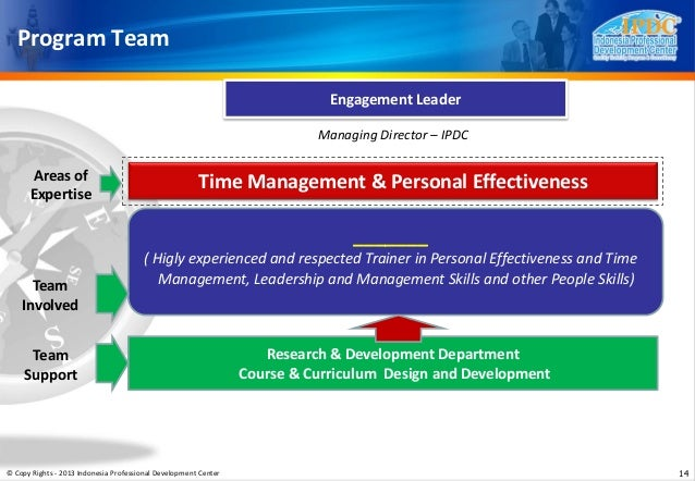 management and personal effectiveness Personal effectiveness  self & stress management (emotional  the learning outcomes for this course are to understand your personal development needs and .