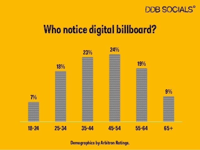 Who notice digital billboard?  Demographics by Arbitron Ratings.  7%  18%  23% 24%  19%  9%  18-24 25-34 35-44 45-54 55-64...