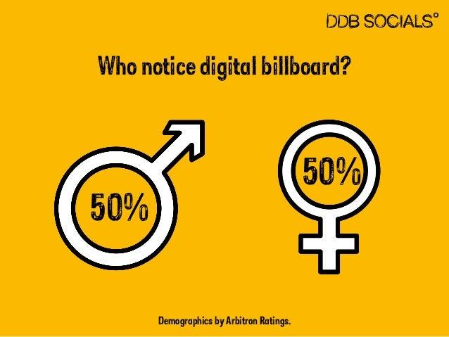 Who notice digital billboard?  Demographics by Arbitron Ratings.  50%  50%