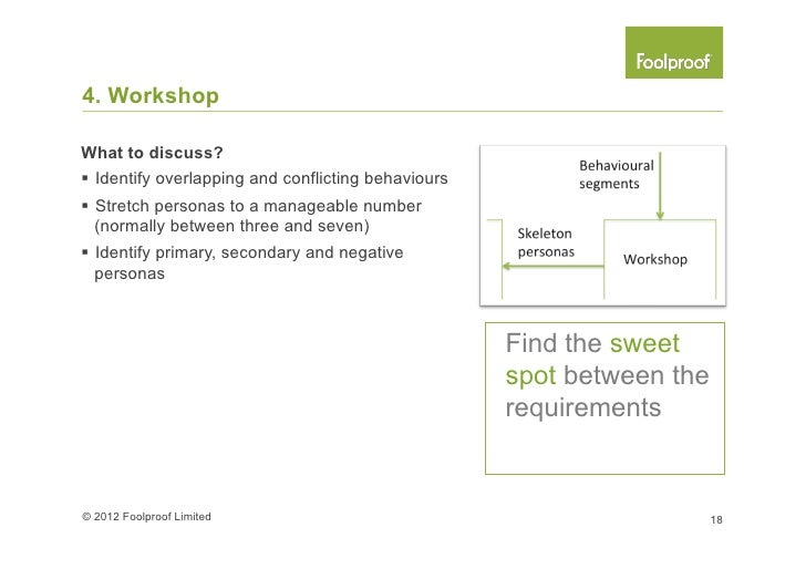 5. Write up personasInclusive requirements can be in form of§ Previous experiences§ Future needs§ Friends or family ...