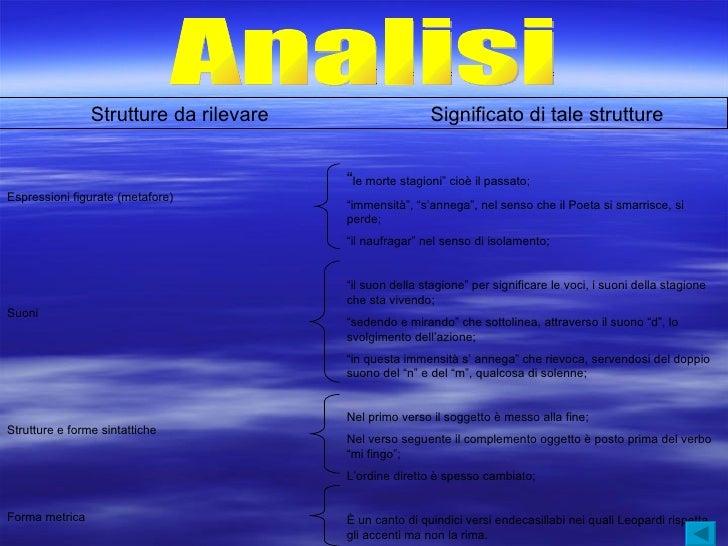 """Analisi Espressioni figurate (metafore) Suoni Strutture e forme sintattiche Forma metrica """" le morte stagioni"""" cioè il pas..."""