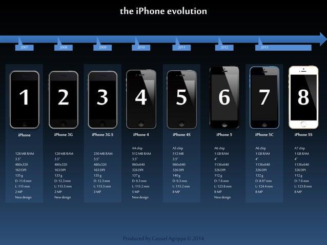 2007 2008 2009 2010 2011 2012 2013  1 2 3 4 5 6 8  iPhone iPhone 3G iPhone 3G S iPhone 4 iPhone 4S iPhone 5 iPhone 5S  Pro...