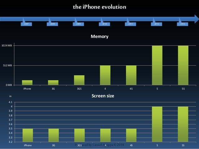 the iPhone evolution  2007 2008 2009 2010 2011 2012 2013  Memory  in Screen size  Produced by Cassiel Agrippa © 2014  1024...