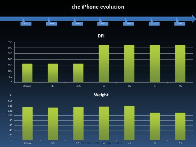 the iPhone evolution  2007 2008 2009 2010 2011 2012 2013  DPI  g Weight  Produced by Cassiel Agrippa © 2014  350  300  250...