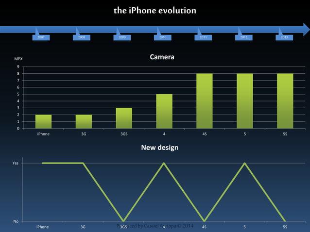 2007 2008 2009 2010 2011 2012 2013  Camera  New design  Produced by Cassiel Agrippa © 2014  9  8  7  6  5  4  3  2  1  0  ...