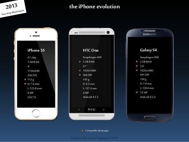 the iPhone evolution  HTC One  Produced by Cassiel Agrippa © 2014  iPhone 5S  A7 chip  1 GB RAM  4'  1136x640  326 DPI  11...