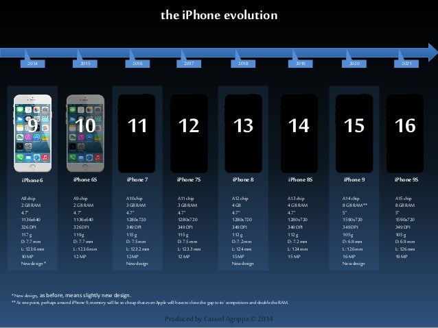 the iPhone evolution  2016 2020 2021  iPhone 6 iPhone 6S iPhone 7 iPhone 7S iPhone 8 iPhone 8S iPhone 9S  Produced by Cass...