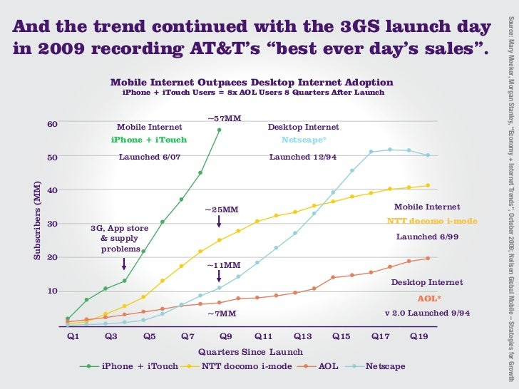 And the trend continued with the 3GS launch day                                                                           ...