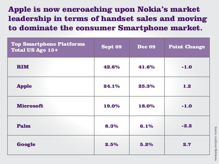 Apple is now encroaching upon Nokia's market leadership in terms of handset sales and moving to dominate the consumer Smar...