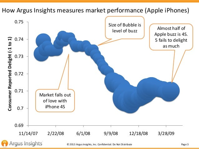 Has the iPhone Jumped The Shark? Slide 3