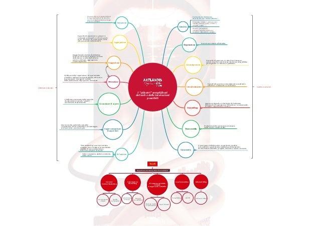 """I """"pilastri"""" semplificati del web e delle interazioni possibili Identit� Perimetro di riferimento di tutto ci� che """"comuni..."""