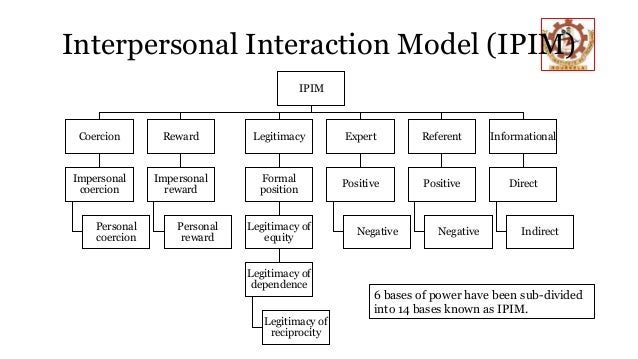 interpersonal interactions Interpersonal interactions and can be used to assess the reactions of others during oral presentations and conversations (hayes, 2002) 3 gestures: gestures can be used to replace words, in addition to words to place emphasis on an.