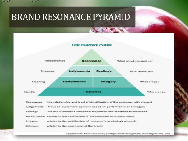 brand resonance pyramid Specifically, the brand resonance pyramid is reviewed as a means to track how  marketing communications can create intense, active loyalty.