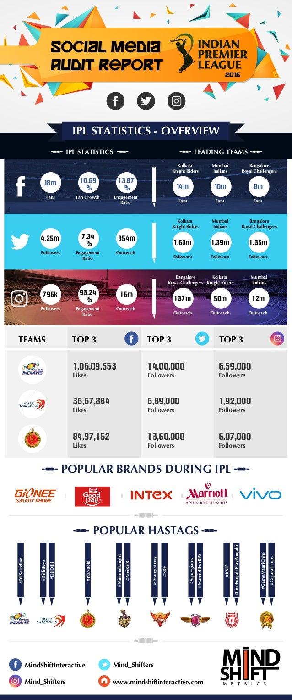 POPULAR BRANDS DURING IPL Social Media Audit report Social Media Audit report 2016 IPL STATISTICS LEADING TEAMS Kolkata Kn...