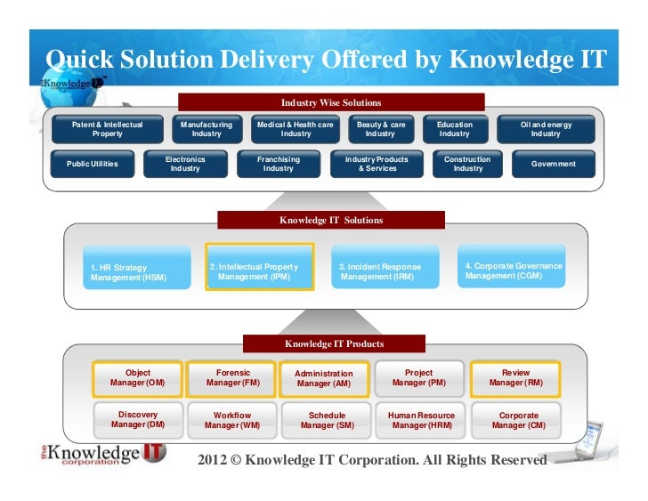 Quick Solution Delivery Offered by Knowledge IT                                                              Industry Wise...
