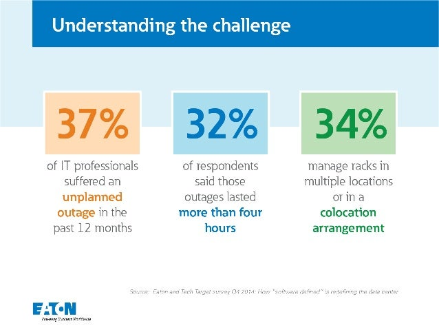 Understanding the challenge     32%       of IT professionals of respondents manage racks in suffered an said those multip...