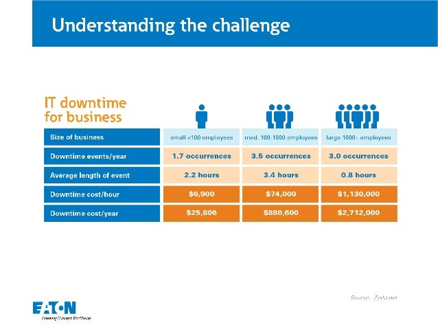 Understanding the challenge     IT downtime ,  ., , , ,,, ,  for business '    Size of business small <100 employees med. ...