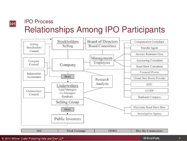 Ipo agreement among underwriters