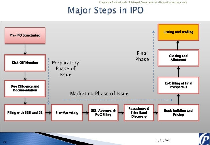 Ipo listing requirements in india