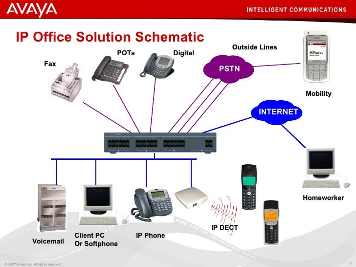 Avaya voip system diagram search for wiring diagrams avaya ip office demo v4 2 rh slideshare net home heating system diagram hydraulic system diagram cheapraybanclubmaster Gallery