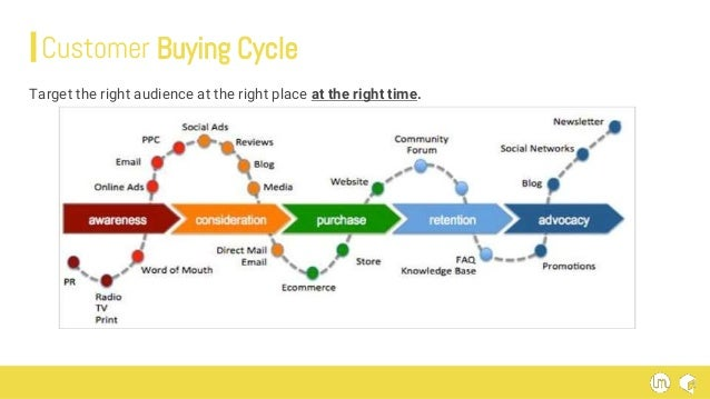 Customer Buying Cycle Target the right audience at the right place at the right time.