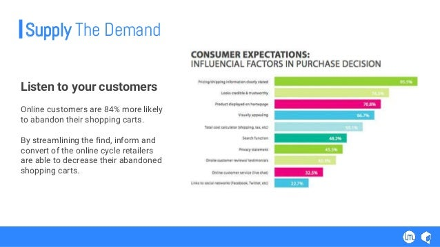 Listen to your customers Online customers are 84% more likely to abandon their shopping carts. By streamlining the find, i...
