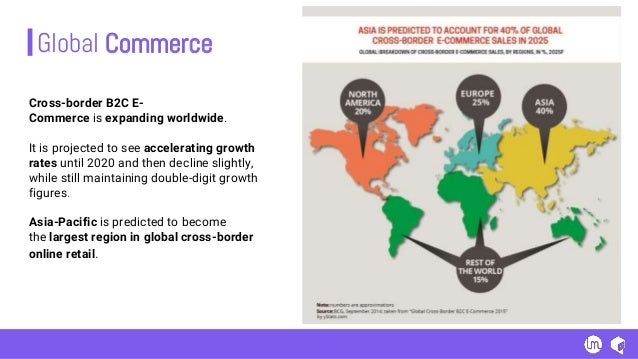 Cross-border B2C E- Commerce is expanding worldwide. It is projected to see accelerating growth rates until 2020 and then ...