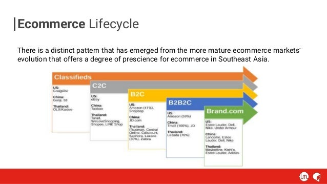 Ecommerce Lifecycle There is a distinct pattern that has emerged from the more mature ecommerce markets' evolution that of...