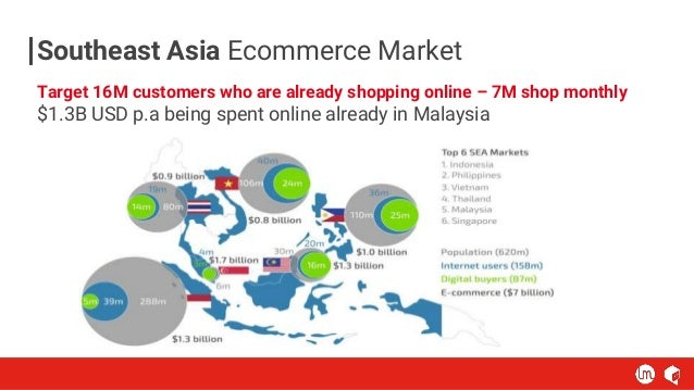 Southeast Asia Ecommerce Market GEEKY Target 16M customers who are already shopping online – 7M shop monthly $1.3B USD p.a...