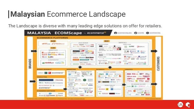 Malaysian Ecommerce Landscape The Landscape is diverse with many leading edge solutions on offer for retailers.