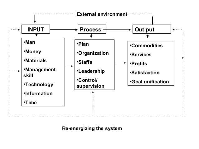 Input-process-output ipo theory pisa