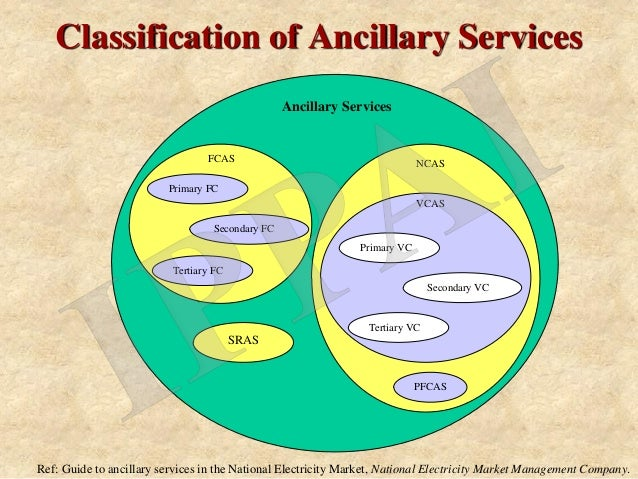 Drivers of Ancillary Services in India