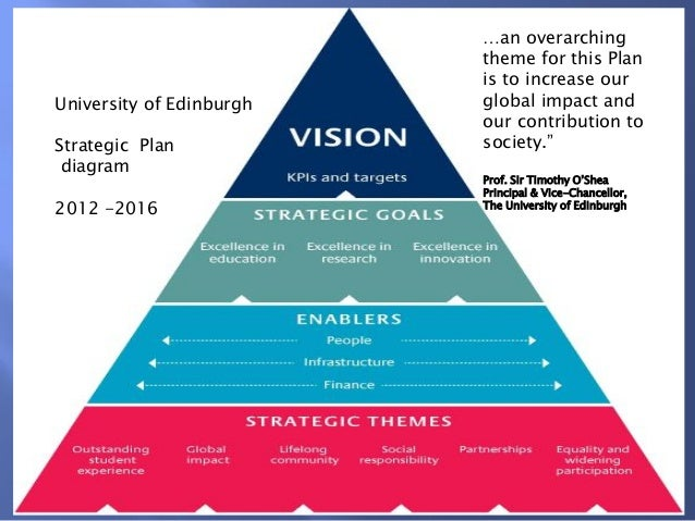 Edinburgh university sustainability strategy