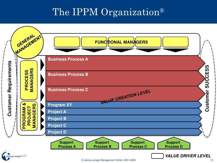 process of managing organizations Operations management defined is the business function responsible for managing the process of creation of goods and services it involves planning of merck is responsible for promoting new pharmaceuticals to target customers and bringing customer feedback to the organization.