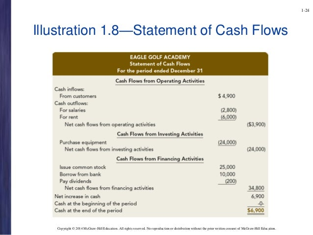 Role Of Financial Statement In Investment Decision Making