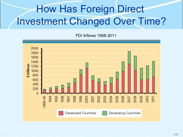 what are some business opportunities in indonesia for foreign direct investment The context of foreign investment in japan : japanese market's assets and inconvenients, foreign direct investments (fdi) inward flow, main investing countries and privileged sectors for investing.