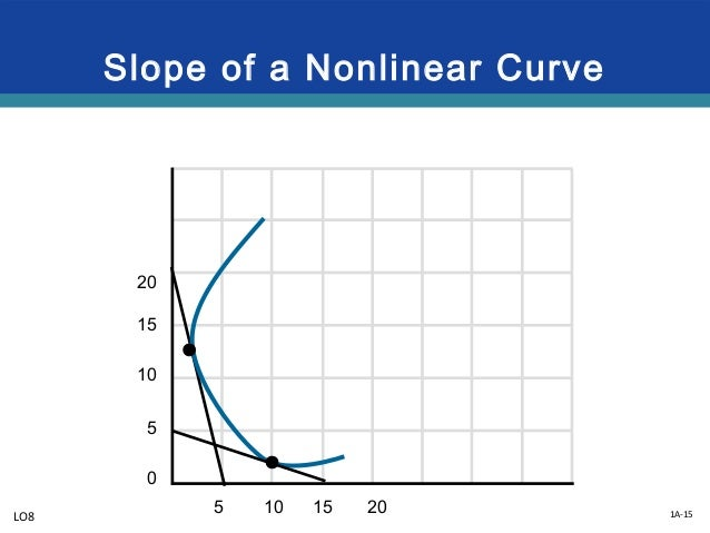 Graphs and their meaning 1a 15 slope of a nonlinear curve 20 15 10 5 0 5 10 15 20lo8 ccuart Images