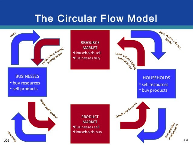 Market system 21 638gcb1421095383 21 2 21 the circular flow model ccuart Gallery