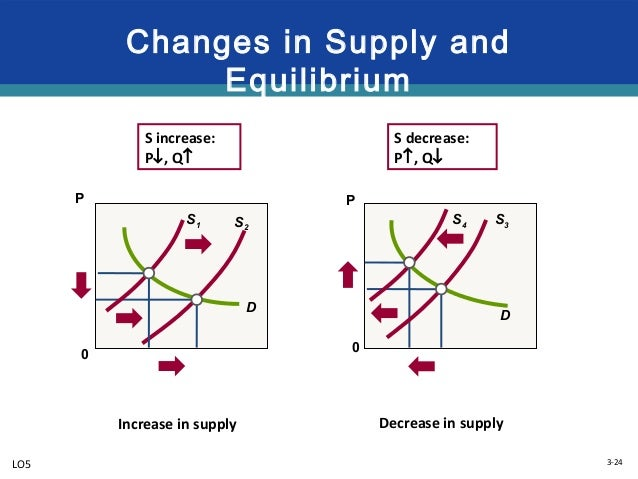 demand supply and market equilibrium A quick and comprehensive intro to supply and demand we define the demand curve, supply curve and equilibrium price & quantity we draw a demand and supply.