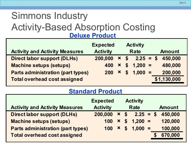 absorption based costing It is based on a survey conducted on the  the main costing systems can be  categorized based on  the absorption costing considers all the manufacturing.