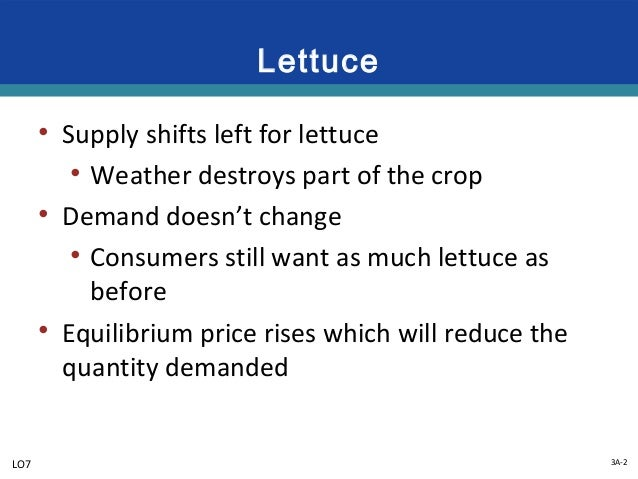 Additional Examples Of Demand And Supply