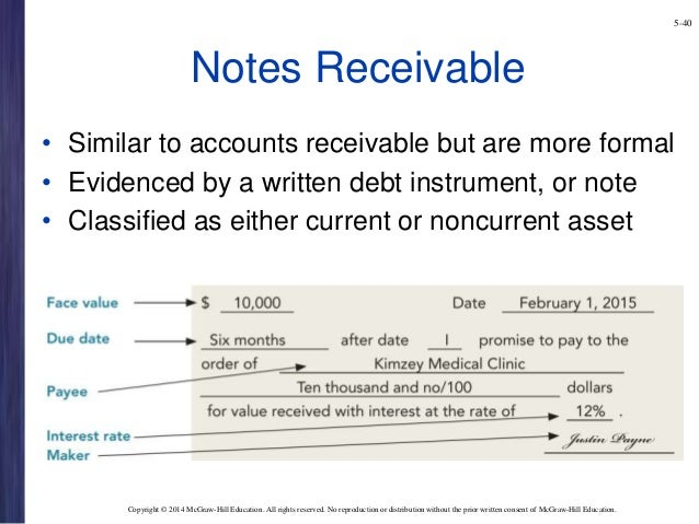 notes receivable A discount on notes receivable arises when the present value of the payments to be received from a note are less than its face amount the difference between the two values is the amount of the discount.