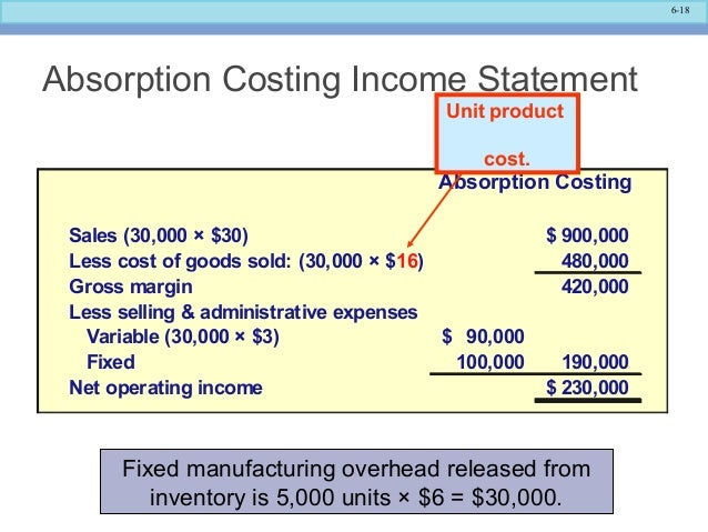 Image Result For Accounting Absorption Costing
