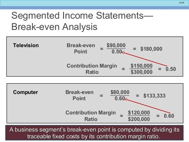 how to calculate break even point from income statement