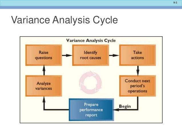 variance analysis 2 essay 1)list the characteristics of the f distribution 2)conduct a test of hypothesis to determine whether the variances of two population are equal 3)discuss the general idea of analysis of variance by mongmara in types  presentations, f distribution, and analysis of variance.