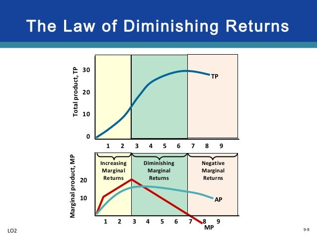 the law of diminishing returns essay Through my reading i found that the law of diminishing returns says that continuous practice creates continuous improvement, even though improvements may be in smaller and smaller increments.
