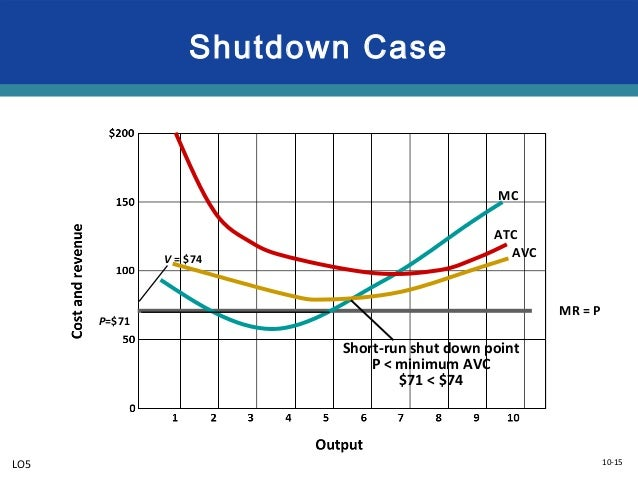 economy short run shut down rule Term shutdown rule definition: a rule stating that firm minimizes economic loss by producing no output in the short run if price is less than average variable cost in the short run, a firm incurs total fixed cost whether or not it produces any output.